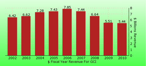 paid2trade.com revenue gross bar chart for GCI