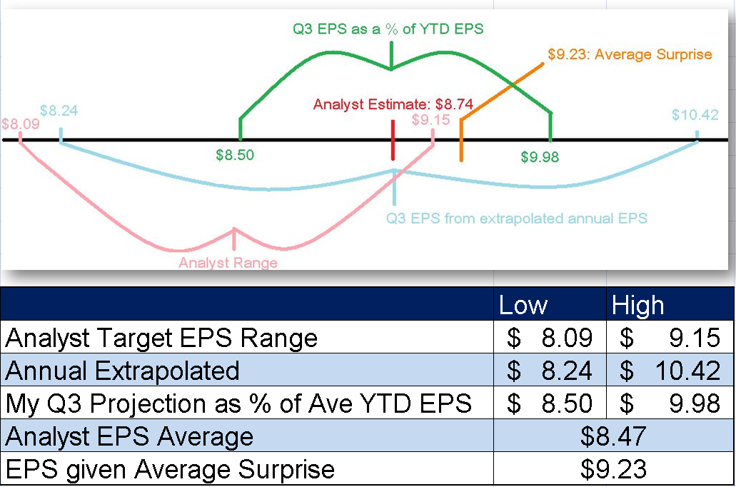 EPS Ranges