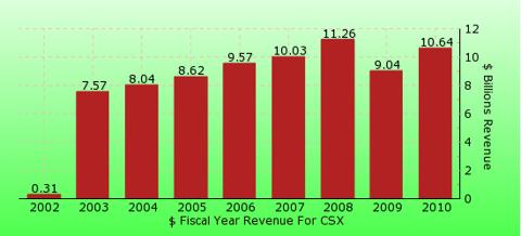 paid2trade.com revenue gross bar chart for CSX