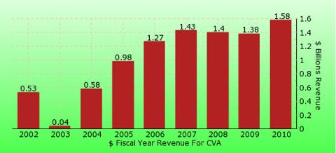 paid2trade.com revenue gross bar chart for CVA