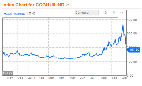 1YR chart of Citi 5YR CDS. Chart sourced from bloomberg.com