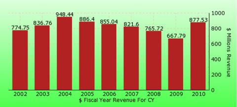 paid2trade.com revenue gross bar chart for CY