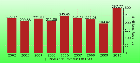 paid2trade.com revenue gross bar chart for LSCC