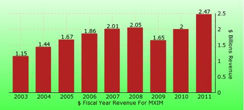 paid2trade.com revenue gross bar chart for MXIM