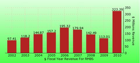 paid2trade.com revenue gross bar chart for RMBS