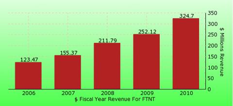 paid2trade.com revenue gross bar chart for FTNT