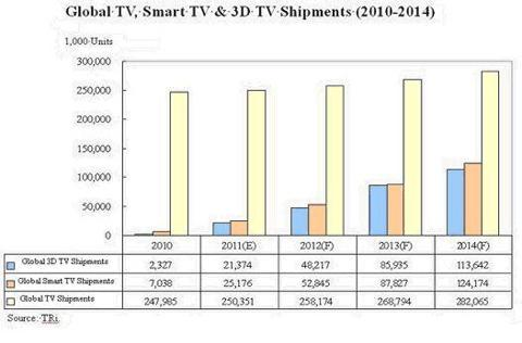 Smart TV Technology Global Shipments