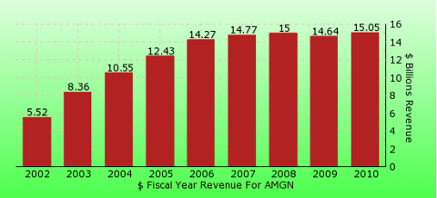 paid2trade.com revenue gross bar chart for AMGN