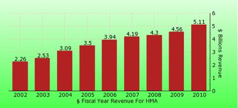 paid2trade.com revenue gross bar chart for HMA
