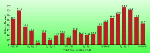 paid2trade.com short interest tool. The total short interest number of shares for DAL