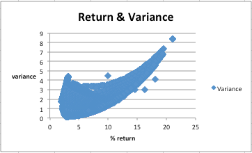 variance and return graph