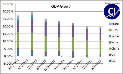 World GDP Growth