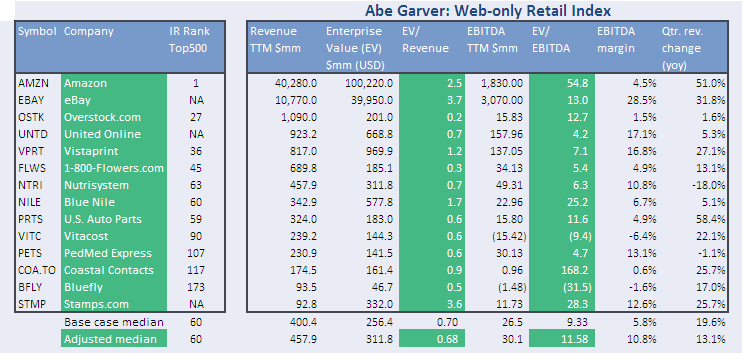 Nov Web-only Retail Index