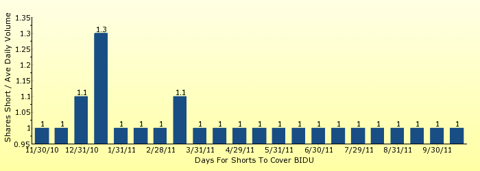 paid2trade.com number of days to cover short interest based on average daily trading volume for BIDU