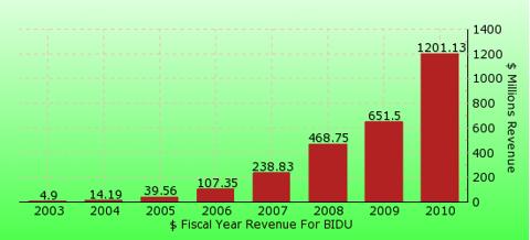 paid2trade.com revenue gross bar chart for BIDU