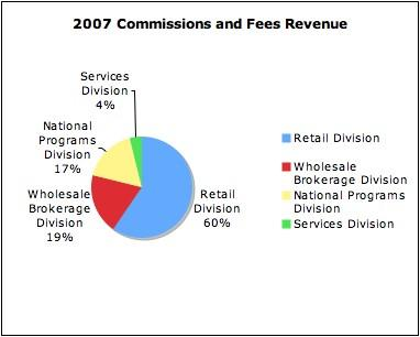 BRO 2007 Commissions and Fees Revenue