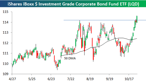 how to buy investment grade bonds