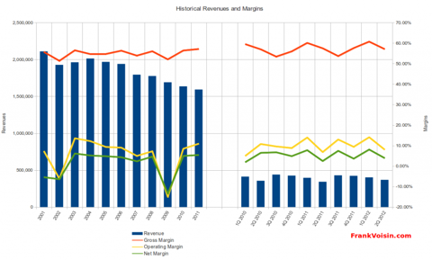 American Greetings Corporation - Revenues and Margins, 2001 - 2Q 2012