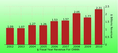 paid2trade.com revenue gross bar chart for ONNN