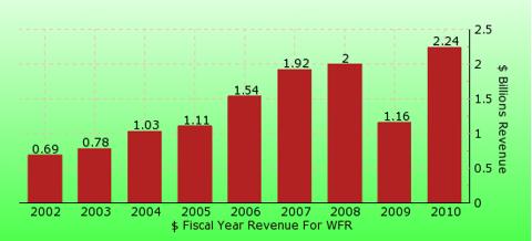 paid2trade.com revenue gross bar chart for WFR