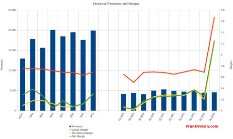 MIND C.T.I. Ltd. - Revenues and Margins, 2003 - 2Q 2011