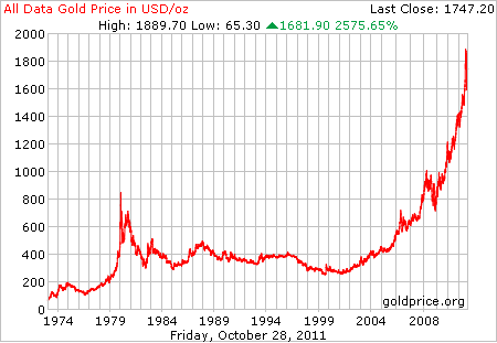 View Day And Week Gold Silver Price Charts Learn How Using The Trends Can Help Your 3 Month 6 1 Year 5 10