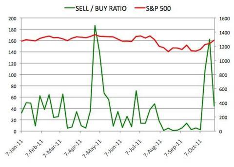 Insider Sell Buy Ratio October 28, 2011