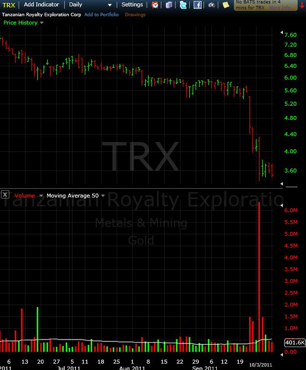 TRX peak to trough