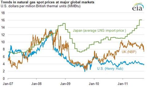 Global Trends in Natural Gas Spot Prices