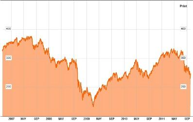 Russell MicroCap Index
