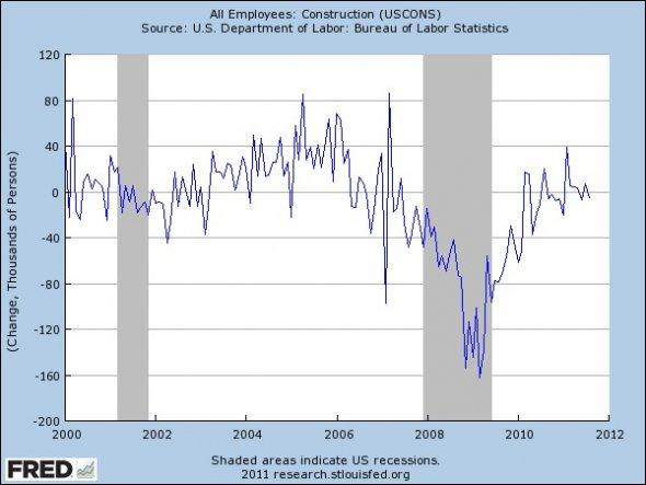 2011 latest chart for construction employment