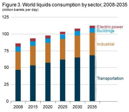 Global Energy Liquids Consumption by Sector