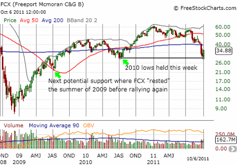 Freeport McMoran holds support for now