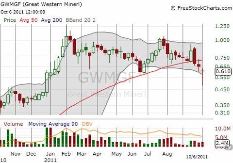 Great Western is down 50% from all-time highs but has bounced back sharply this week