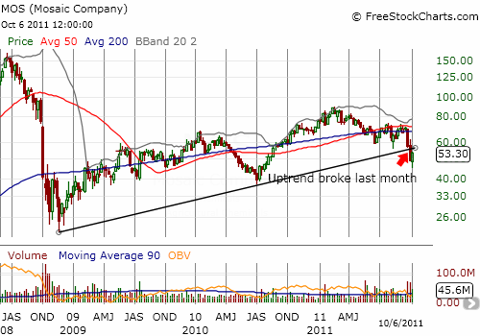 Mosaic broke its uptrend in the last month and could retest 2010 lows