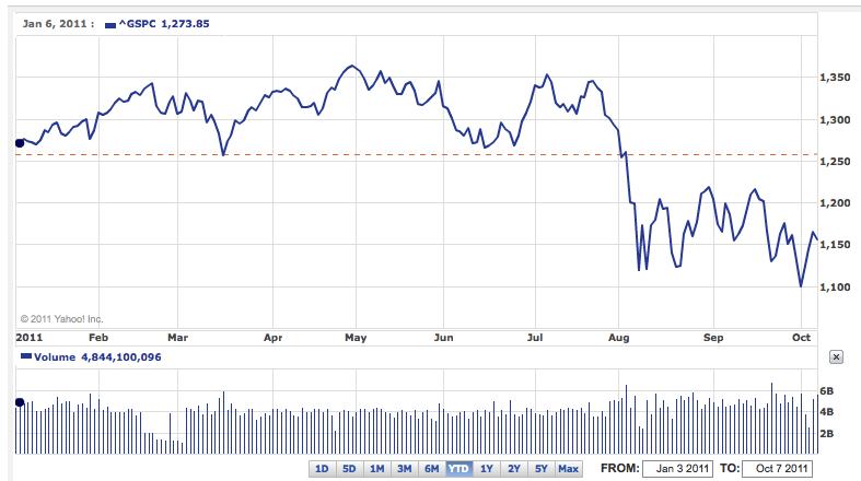 S&P 500 YTD Chart