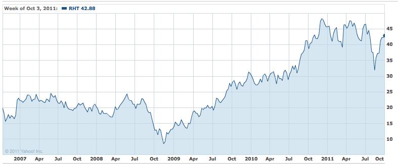 RHT 5 year chart