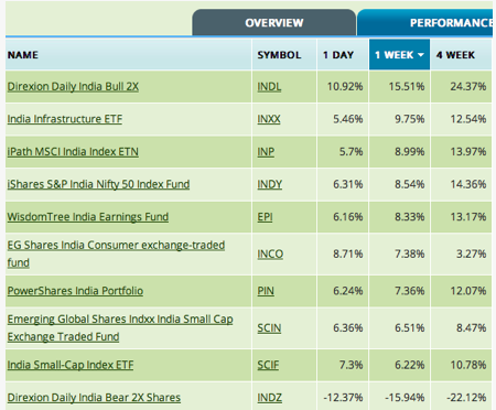 India ETF Performance as Friday October 28th