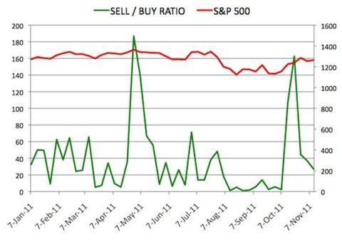 Insider Sell Buy Ratio November 11, 2011