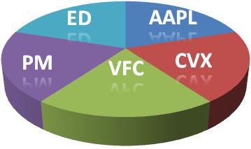 5 Stock Pie Chart