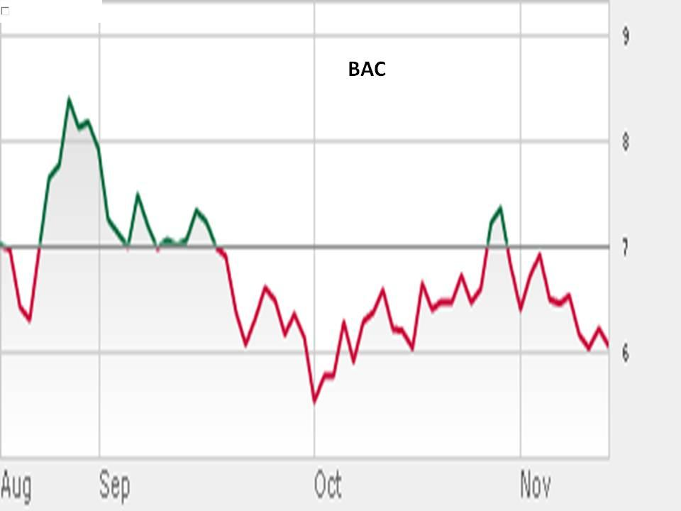 Bac options strategies