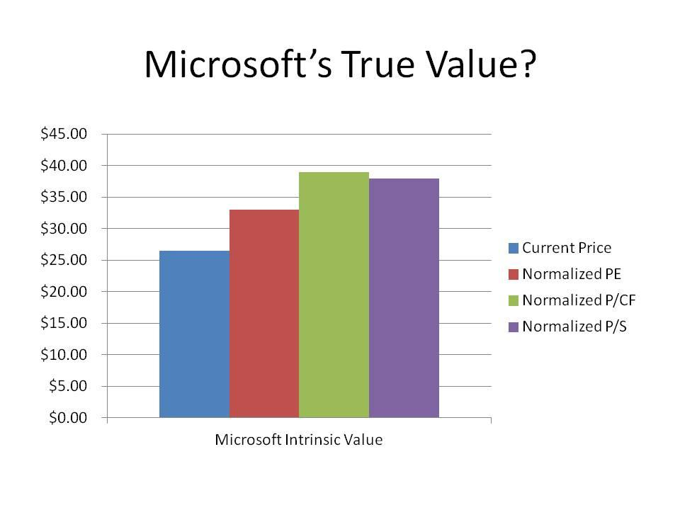 microsoft company worth