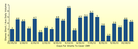 paid2trade.com number of days to cover short interest based on average daily trading volume for CRM