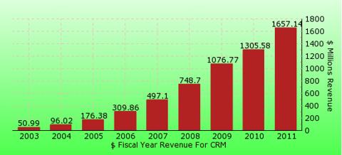 paid2trade.com revenue gross bar chart for CRM