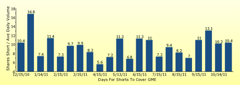 paid2trade.com number of days to cover short interest based on average daily trading volume for GME