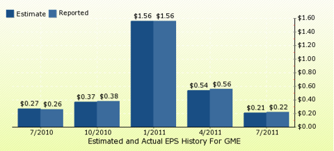 paid2trade.com Quarterly Estimates And Actual EPS results GME