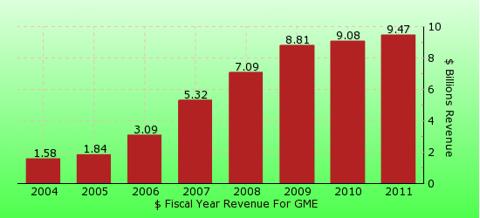 paid2trade.com revenue gross bar chart for GME