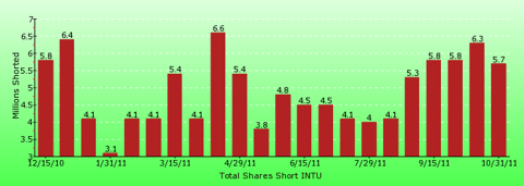 paid2trade.com short interest tool. The total short interest number of shares for INTU