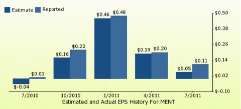 paid2trade.com Quarterly Estimates And Actual EPS results MENT