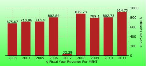 paid2trade.com revenue gross bar chart for MENT